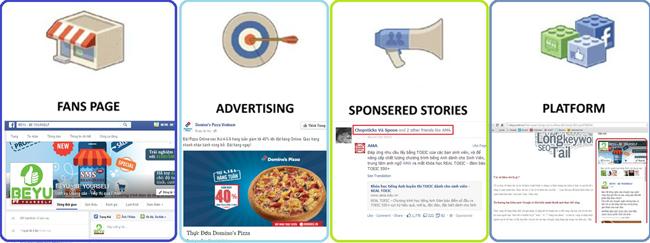 Hình thức quảng cáo Facebook Ads