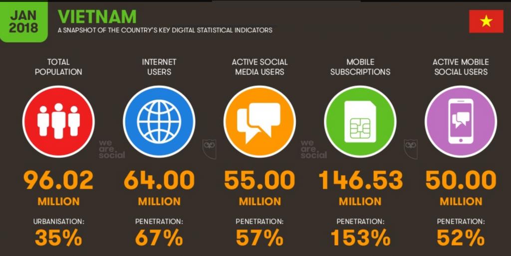 Hơn 64 triệu người dùng Internet năm 2018