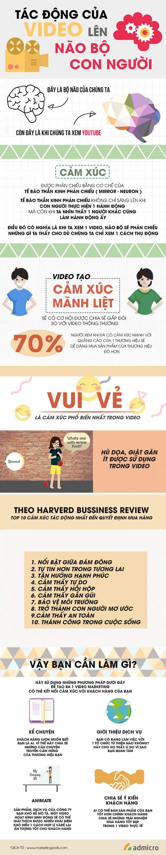 Tác động của video marketing lên não bộ con người