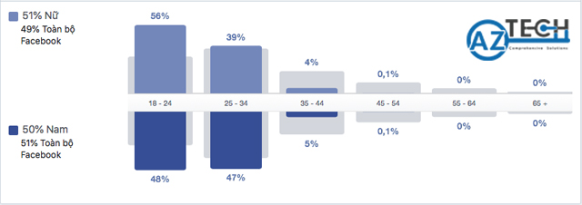 facebook insights là gì