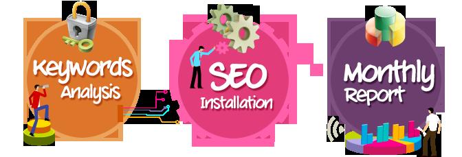quy trình thực hiện seo web chuyên nghiệp