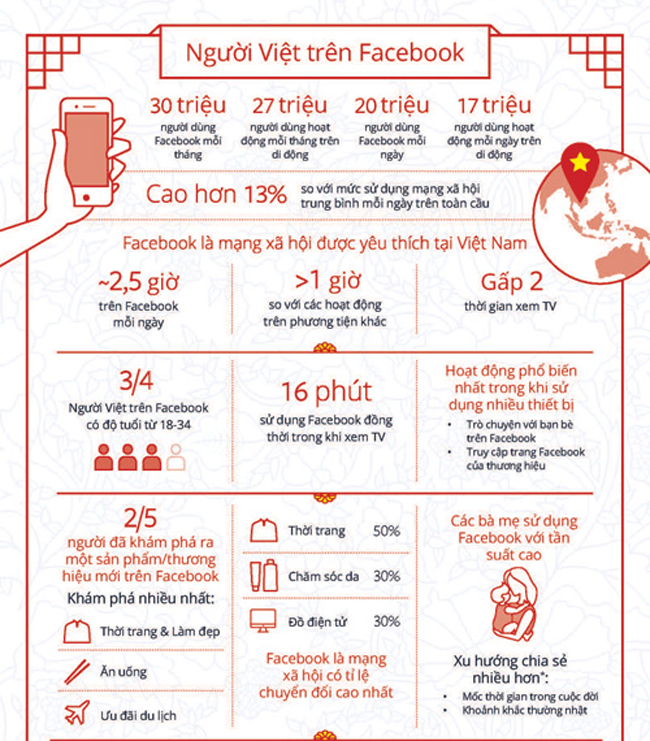 Thống kê người Việt sử dụng Facebook