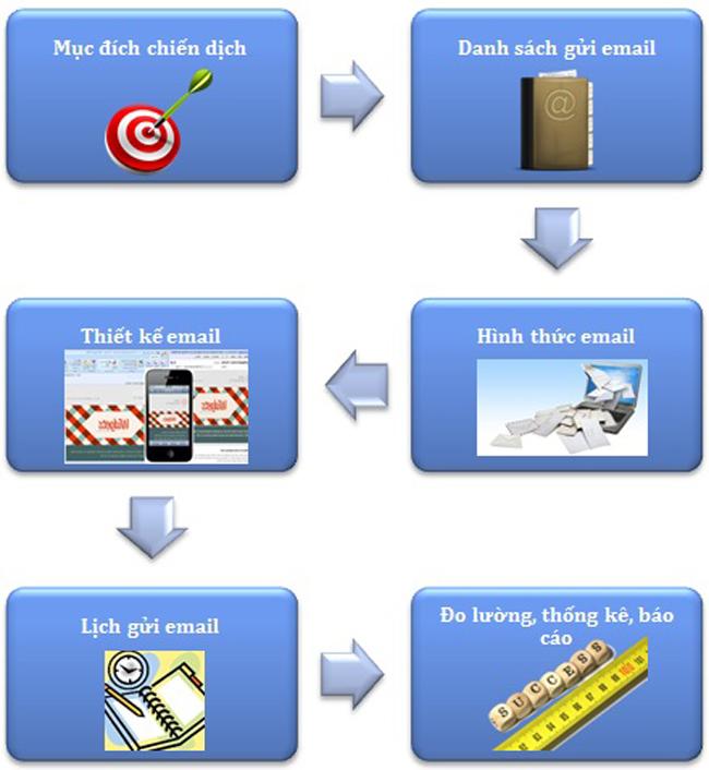 dịch vụ email marketing cho doanh nghiệp