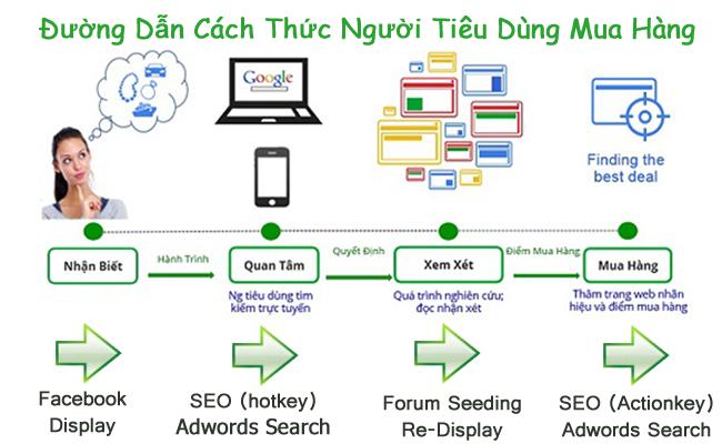 ửu điểm của dịch vụ seo website