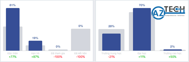 Hướng dẫn sử dụng facebook audience insights