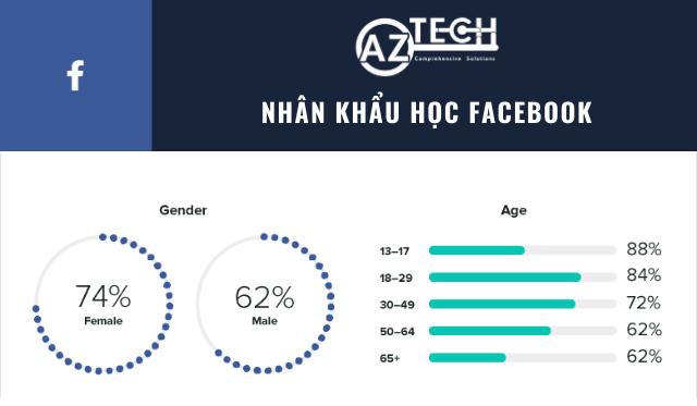khác nhau giữa instagram và facebook