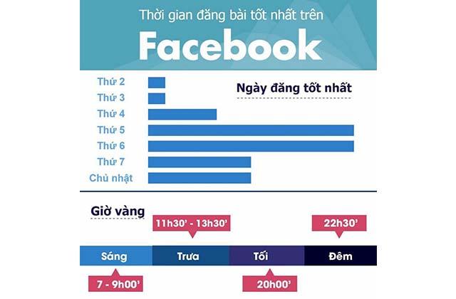 Thống kê thời gian đăng bài Facebook hiệu quả